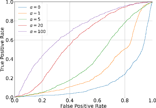 Figure 4 for TIP: Task-Informed Motion Prediction for Intelligent Systems