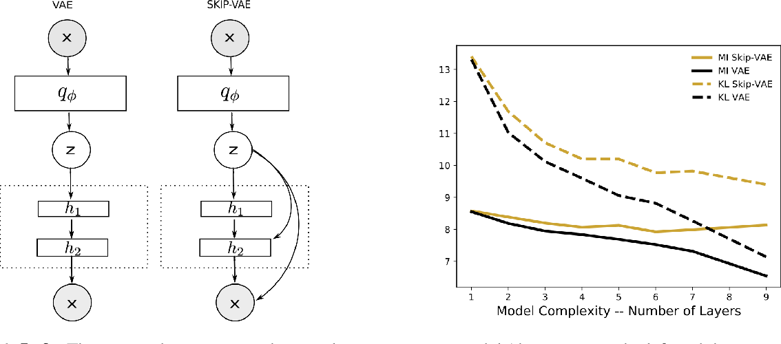 Figure 1 for Avoiding Latent Variable Collapse With Generative Skip Models