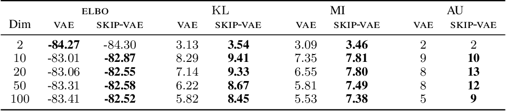 Figure 2 for Avoiding Latent Variable Collapse With Generative Skip Models