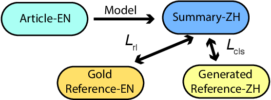 Figure 1 for A Deep Reinforced Model for Zero-Shot Cross-Lingual Summarization with Bilingual Semantic Similarity Rewards