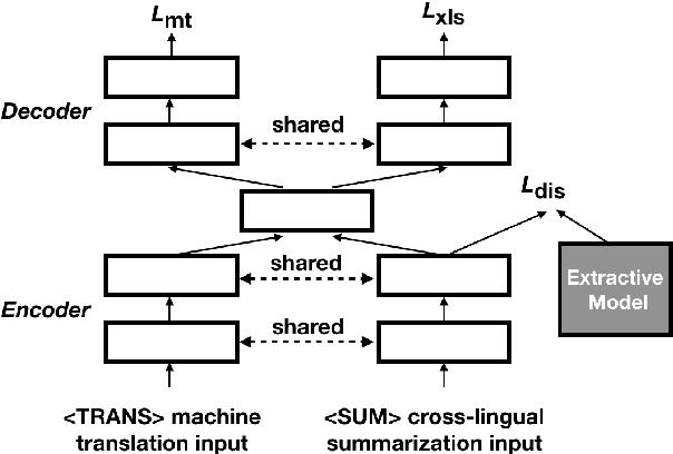 Figure 3 for A Deep Reinforced Model for Zero-Shot Cross-Lingual Summarization with Bilingual Semantic Similarity Rewards