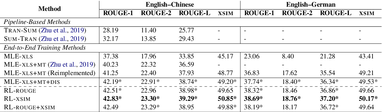 Figure 2 for A Deep Reinforced Model for Zero-Shot Cross-Lingual Summarization with Bilingual Semantic Similarity Rewards