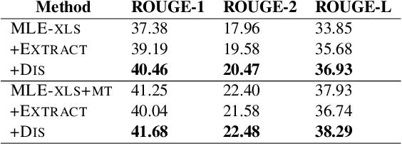 Figure 4 for A Deep Reinforced Model for Zero-Shot Cross-Lingual Summarization with Bilingual Semantic Similarity Rewards