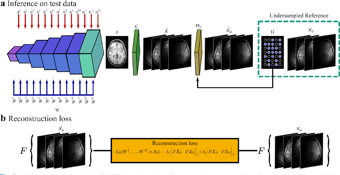 Figure 2 for Unsupervised MRI Reconstruction via Zero-Shot Learned Adversarial Transformers