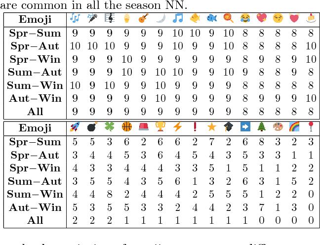 Figure 2 for Exploring Emoji Usage and Prediction Through a Temporal Variation Lens