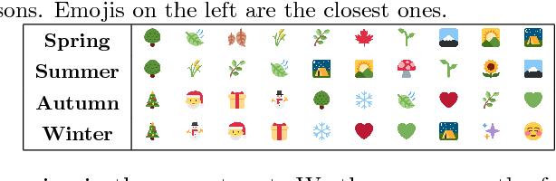 Figure 3 for Exploring Emoji Usage and Prediction Through a Temporal Variation Lens