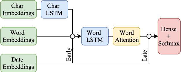 Figure 1 for Exploring Emoji Usage and Prediction Through a Temporal Variation Lens