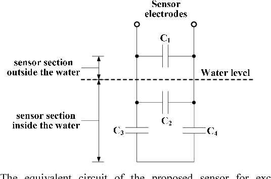 A low-cost capacitive sensor for water level monitoring in large