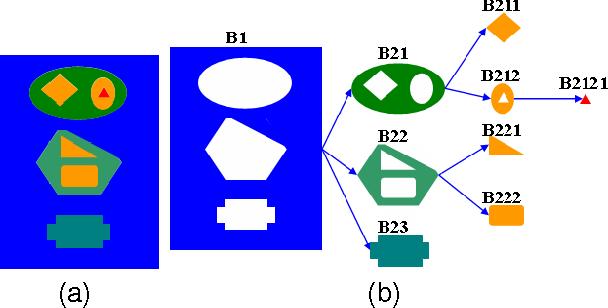 Figure 2 for A novel automatic thresholding segmentation method with local adaptive thresholds