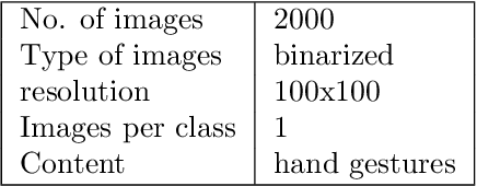 Figure 2 for A novel shape matching descriptor for real-time hand gesture recognition