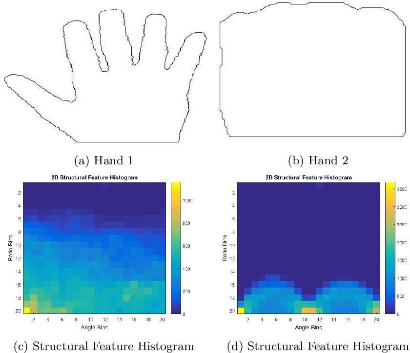 Figure 4 for A novel shape matching descriptor for real-time hand gesture recognition