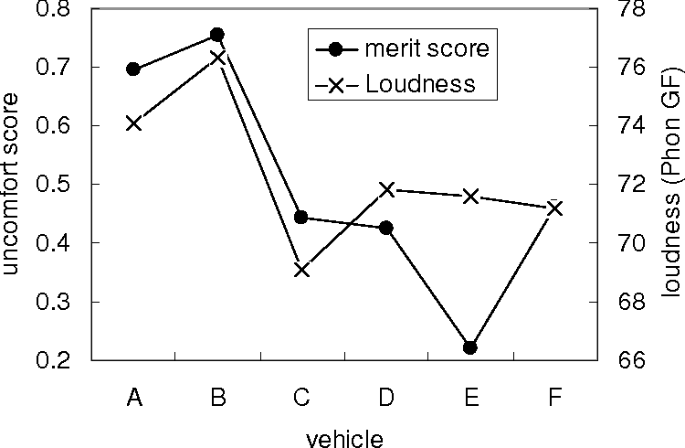 PDF] Influence of noise and vibration to comfort in diesel engine