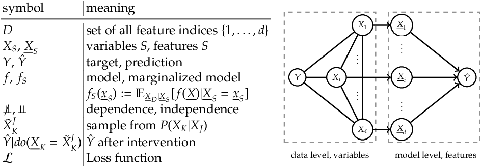 Figure 2 for Decomposition of Global Feature Importance into Direct and Associative Components (DEDACT)