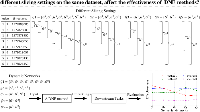 Figure 1 for Robust Dynamic Network Embedding via Ensembles