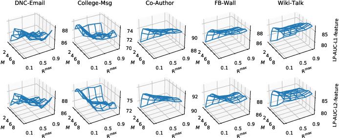 Figure 2 for Robust Dynamic Network Embedding via Ensembles