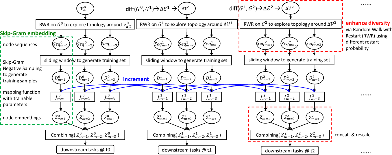 Figure 3 for Robust Dynamic Network Embedding via Ensembles
