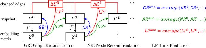 Figure 4 for Robust Dynamic Network Embedding via Ensembles