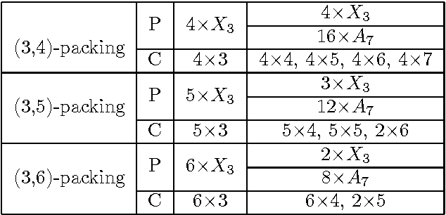 table C.11
