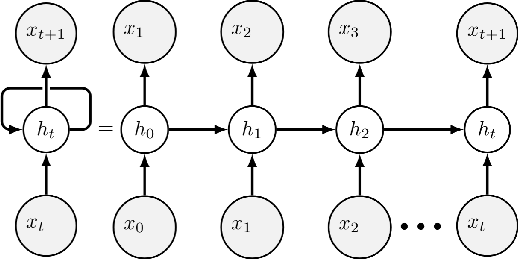 Figure 1 for Predicting Human Decision Making in Psychological Tasks with Recurrent Neural Networks