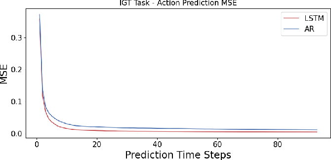 Figure 3 for Predicting Human Decision Making in Psychological Tasks with Recurrent Neural Networks