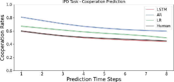 Figure 4 for Predicting Human Decision Making in Psychological Tasks with Recurrent Neural Networks