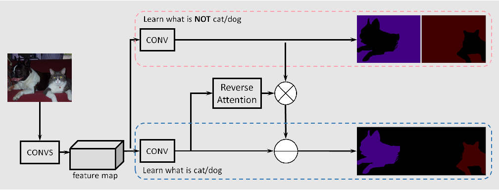 Figure 1 for Semantic Segmentation with Reverse Attention