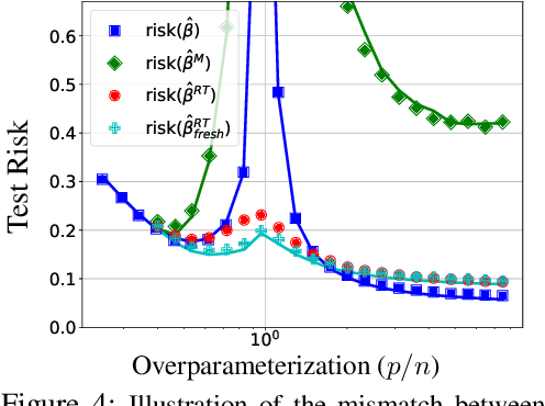 Figure 4 for Provable Benefits of Overparameterization in Model Compression: From Double Descent to Pruning Neural Networks