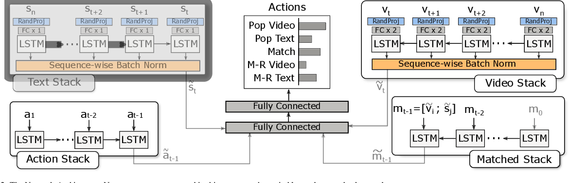 Figure 3 for Data-efficient Alignment of Multimodal Sequences by Aligning Gradient Updates and Internal Feature Distributions