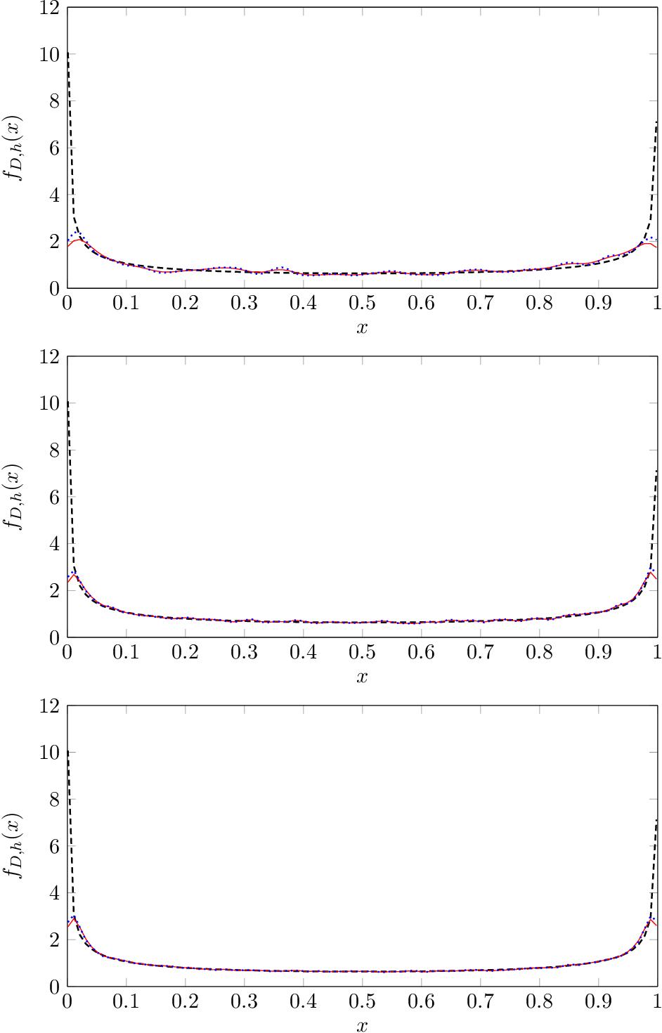 Figure 2 for Kernel Density Estimation for Dynamical Systems