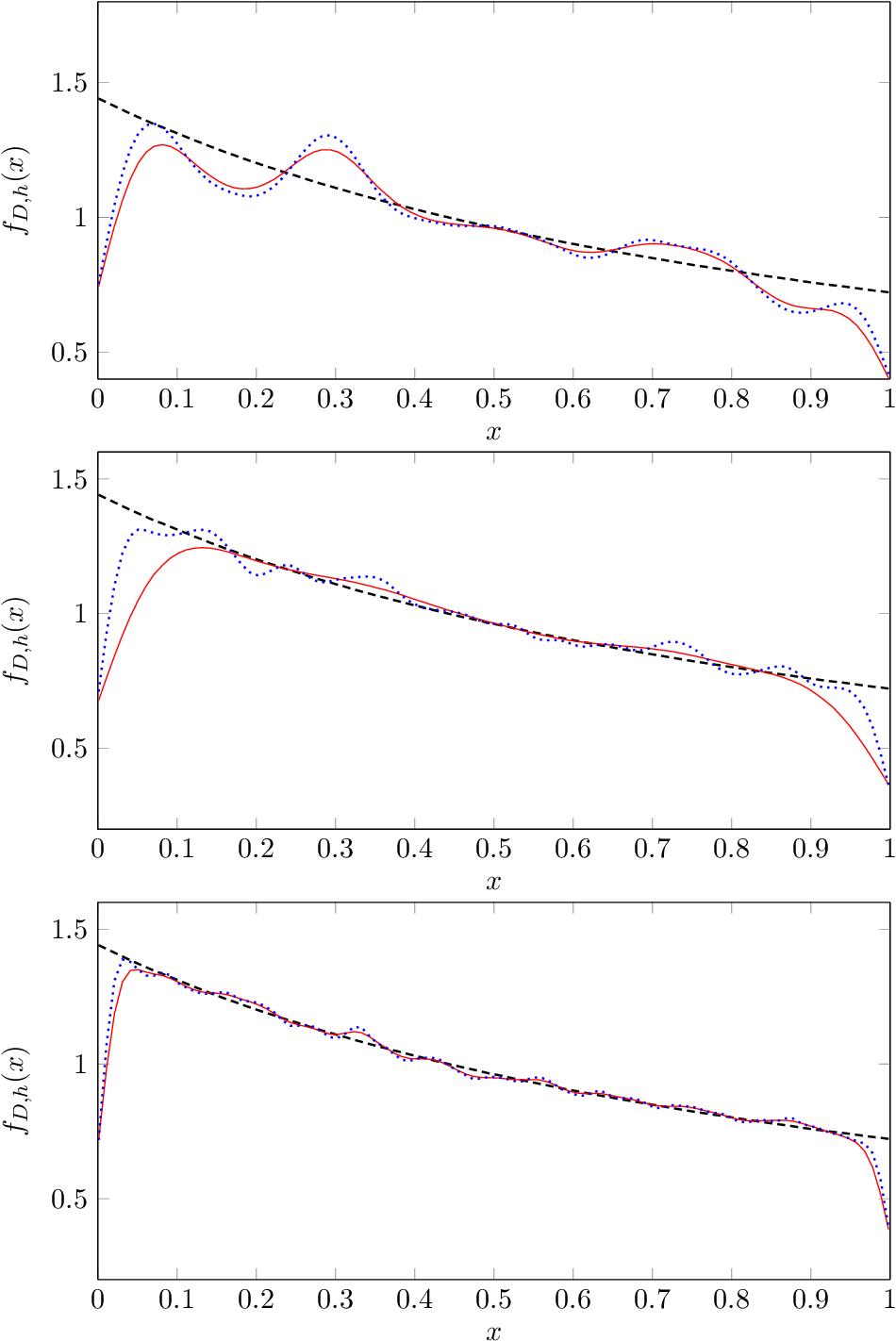 Figure 4 for Kernel Density Estimation for Dynamical Systems