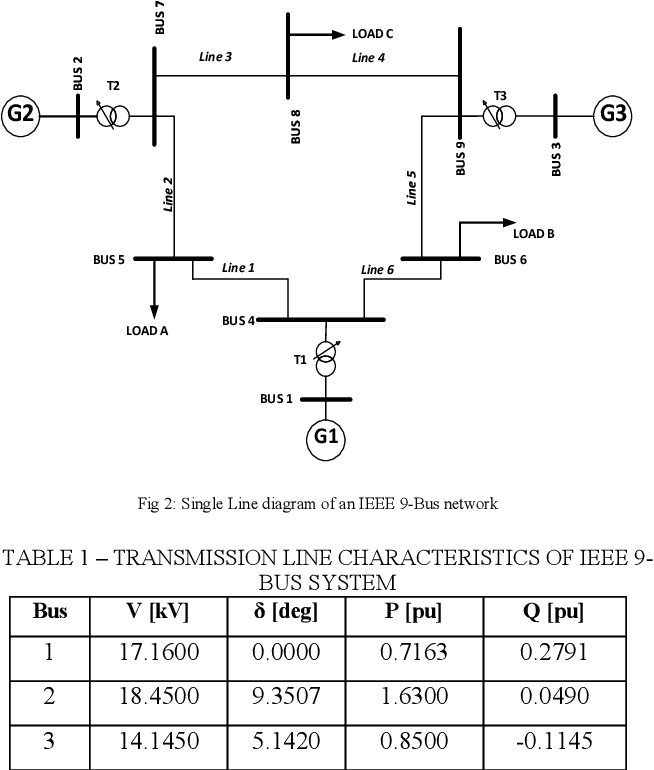 Voltage Profile and Power Losses Analysis on a Modified IEEE 9-Bus