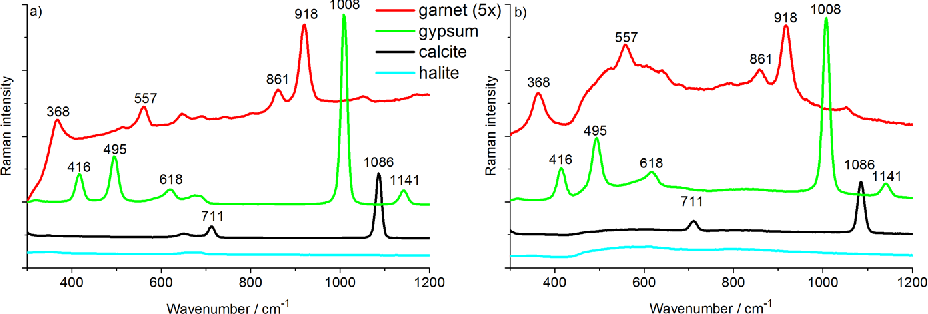 Figure 3 3 from Time Resolved Raman Spectroscopy for depth analysis