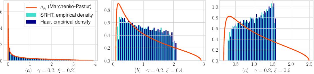 Figure 2 for Limiting Spectrum of Randomized Hadamard Transform and Optimal Iterative Sketching Methods