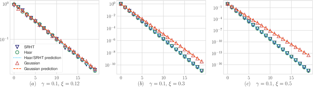 Figure 3 for Limiting Spectrum of Randomized Hadamard Transform and Optimal Iterative Sketching Methods