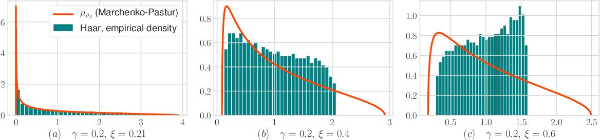 Figure 1 for Limiting Spectrum of Randomized Hadamard Transform and Optimal Iterative Sketching Methods