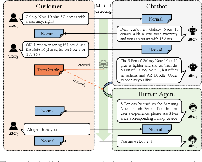 Figure 1 for Time to Transfer: Predicting and Evaluating Machine-Human Chatting Handoff