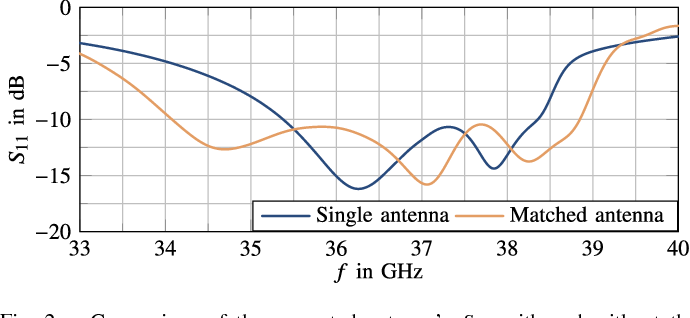 Figure 2 for A mm-Wave Patch Antenna with Broad Bandwidth and a Wide Angular Range