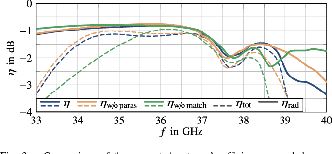 Figure 3 for A mm-Wave Patch Antenna with Broad Bandwidth and a Wide Angular Range