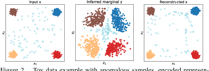 Figure 2 for Adversarially Learned Anomaly Detection
