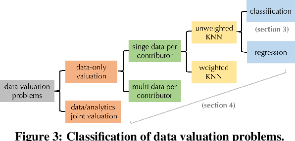 Figure 3 for Efficient Task-Specific Data Valuation for Nearest Neighbor Algorithms