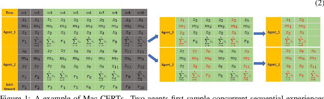 Figure 1 for Macro-Action-Based Deep Multi-Agent Reinforcement Learning