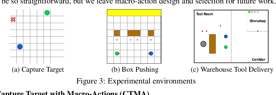 Figure 3 for Macro-Action-Based Deep Multi-Agent Reinforcement Learning