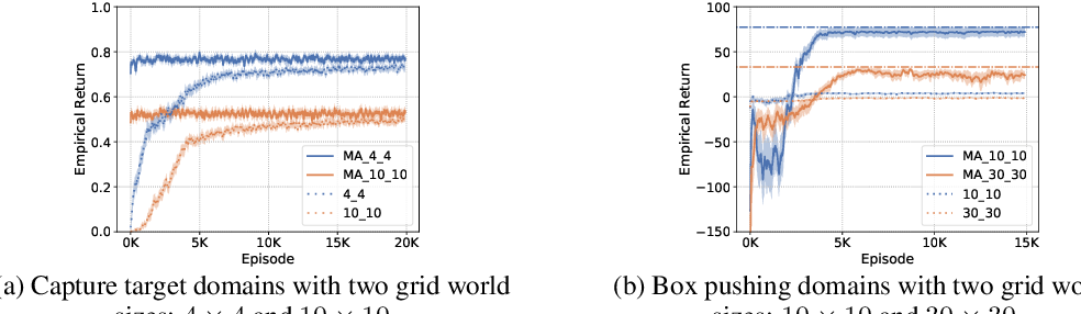 Figure 4 for Macro-Action-Based Deep Multi-Agent Reinforcement Learning
