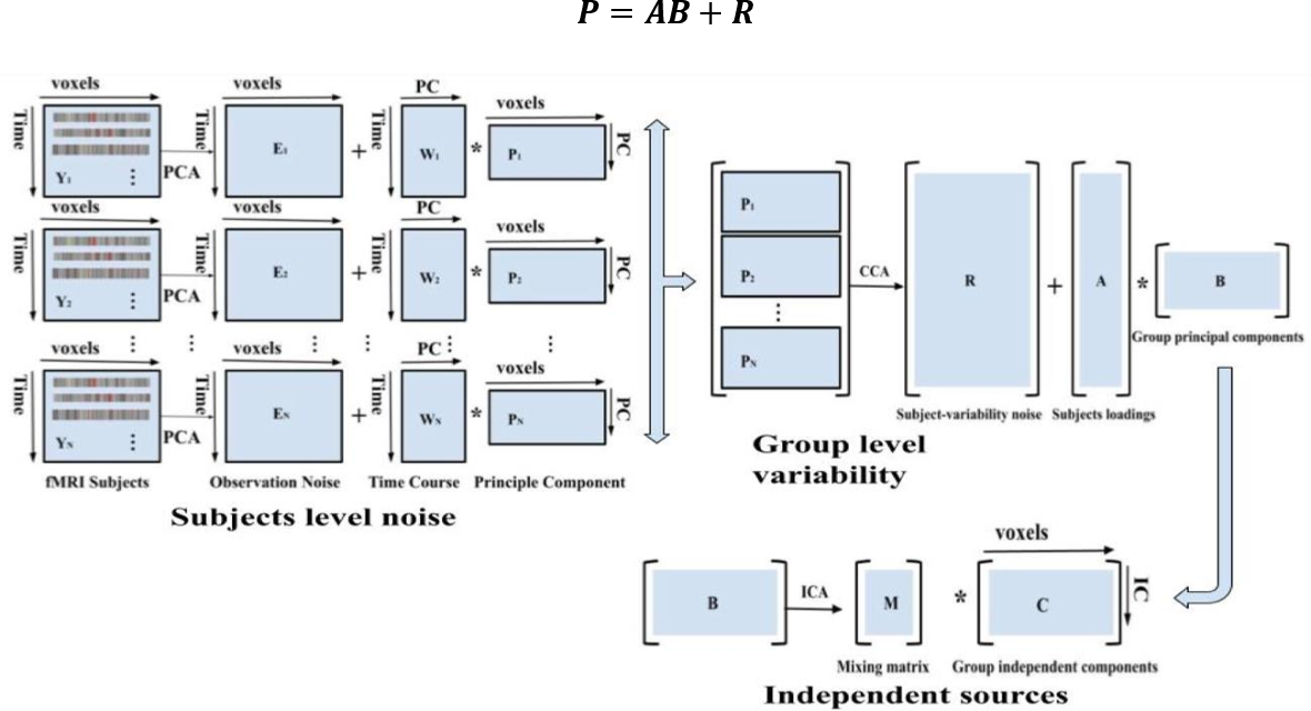 Figure 3 for Deriving Autism Spectrum Disorder Functional Networks from RS-FMRI Data using Group ICA and Dictionary Learning