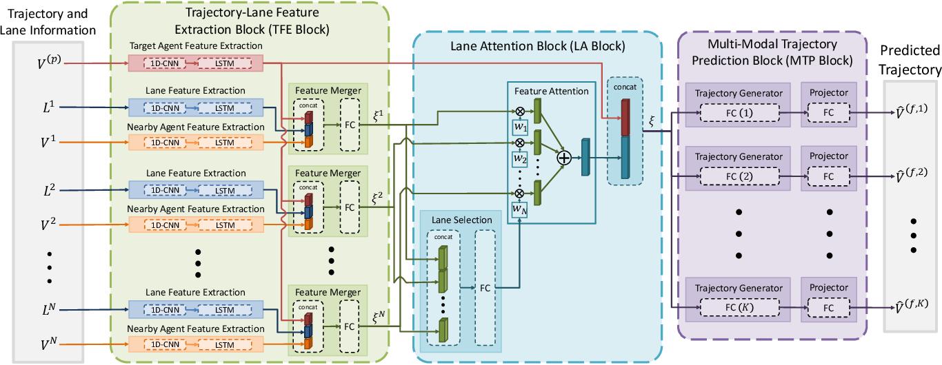 Figure 1 for LaPred: Lane-Aware Prediction of Multi-Modal Future Trajectories of Dynamic Agents
