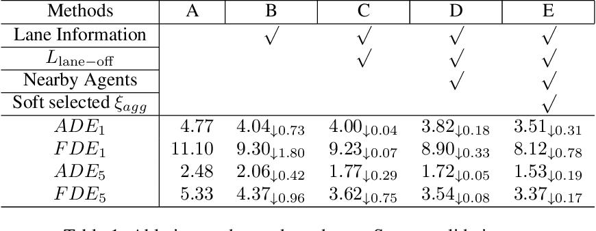 Figure 2 for LaPred: Lane-Aware Prediction of Multi-Modal Future Trajectories of Dynamic Agents