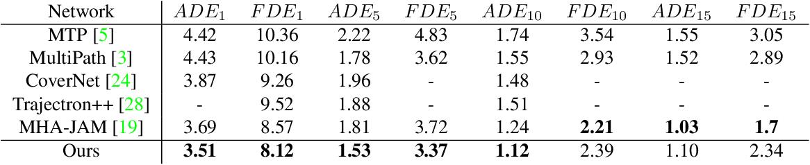 Figure 3 for LaPred: Lane-Aware Prediction of Multi-Modal Future Trajectories of Dynamic Agents