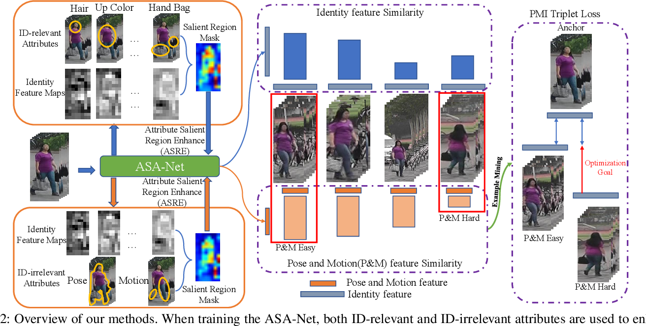 Figure 2 for Video Person Re-identification using Attribute-enhanced Features