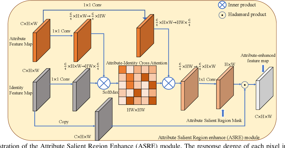 Figure 4 for Video Person Re-identification using Attribute-enhanced Features