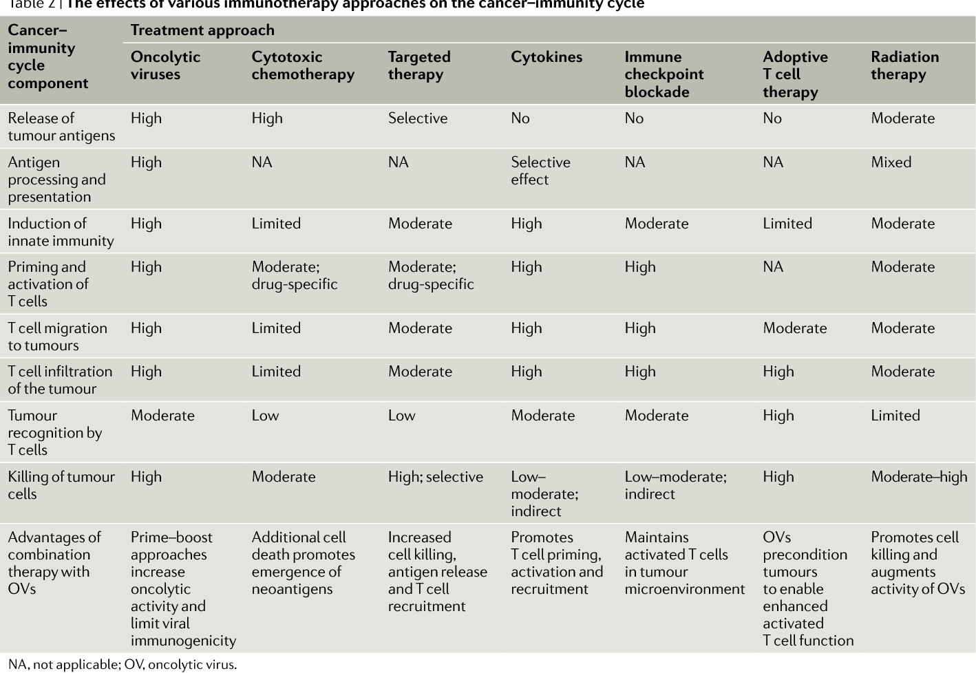 Table 2 from Integrating oncolytic viruses in combination